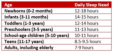 Table of sleep needs by age