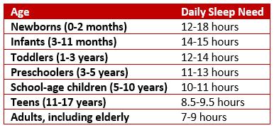 Table of sleep needs by age