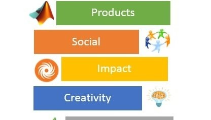 Products, Social, Impact, Creativity