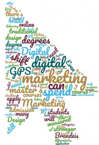 Word cloud of digital marketing terms
