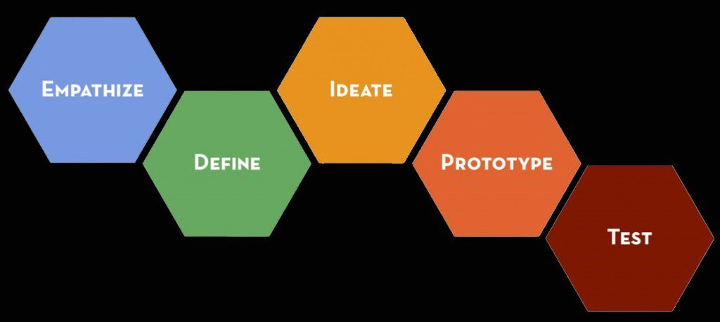 Design thinking steps: Empathize, Define, Ideate, Prototype and Test