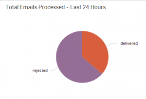 delivered vs rejected email - 24 hours