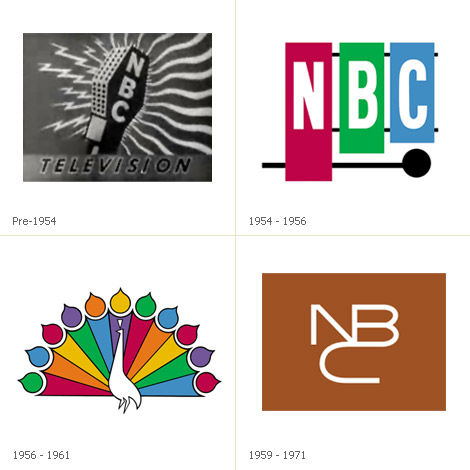 the history of nbc