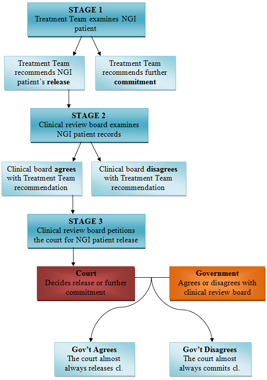 The three stages of NGI commitment and release ( This is a graphic that I created, this is not a publication of the Public Defender Service)